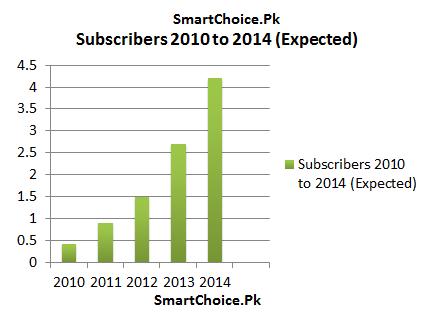 Broadband-Growth