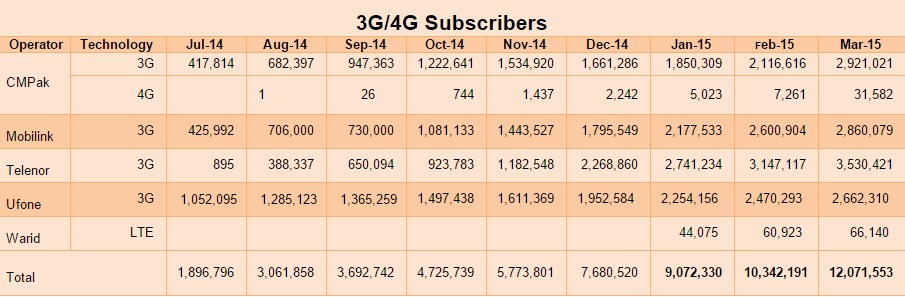 3G and 4G subscribers update