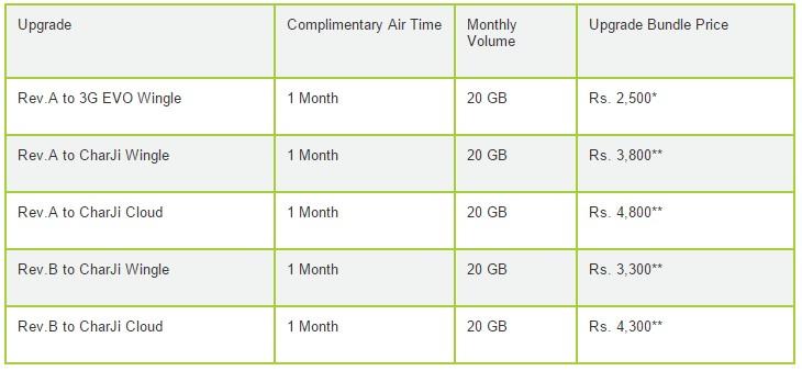 PTCL Evo Upgrade